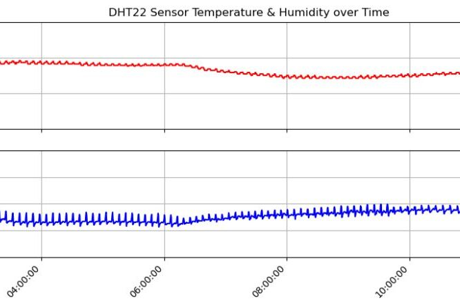 Raspberry Temperature Humidity Data logger